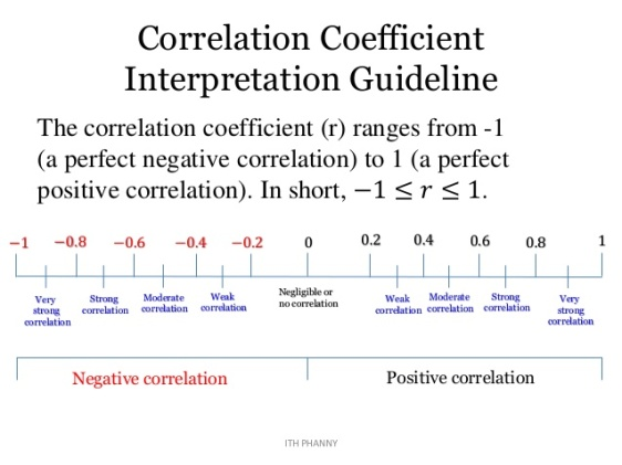 guideline-for-interpreting-correlation-coefficient-2-638