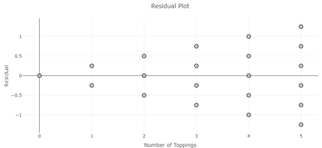 Shiny Residual Plot 2