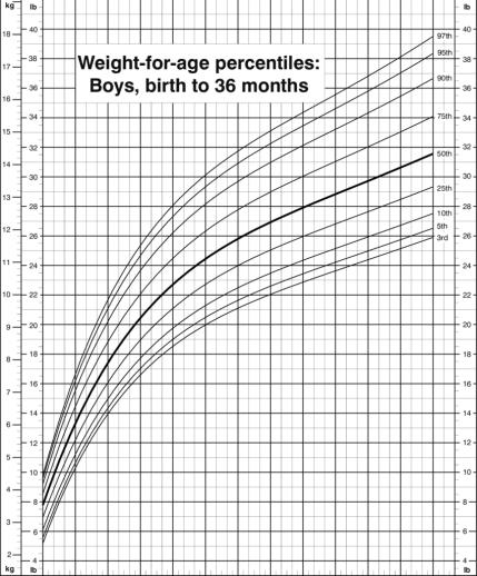 boys percentile