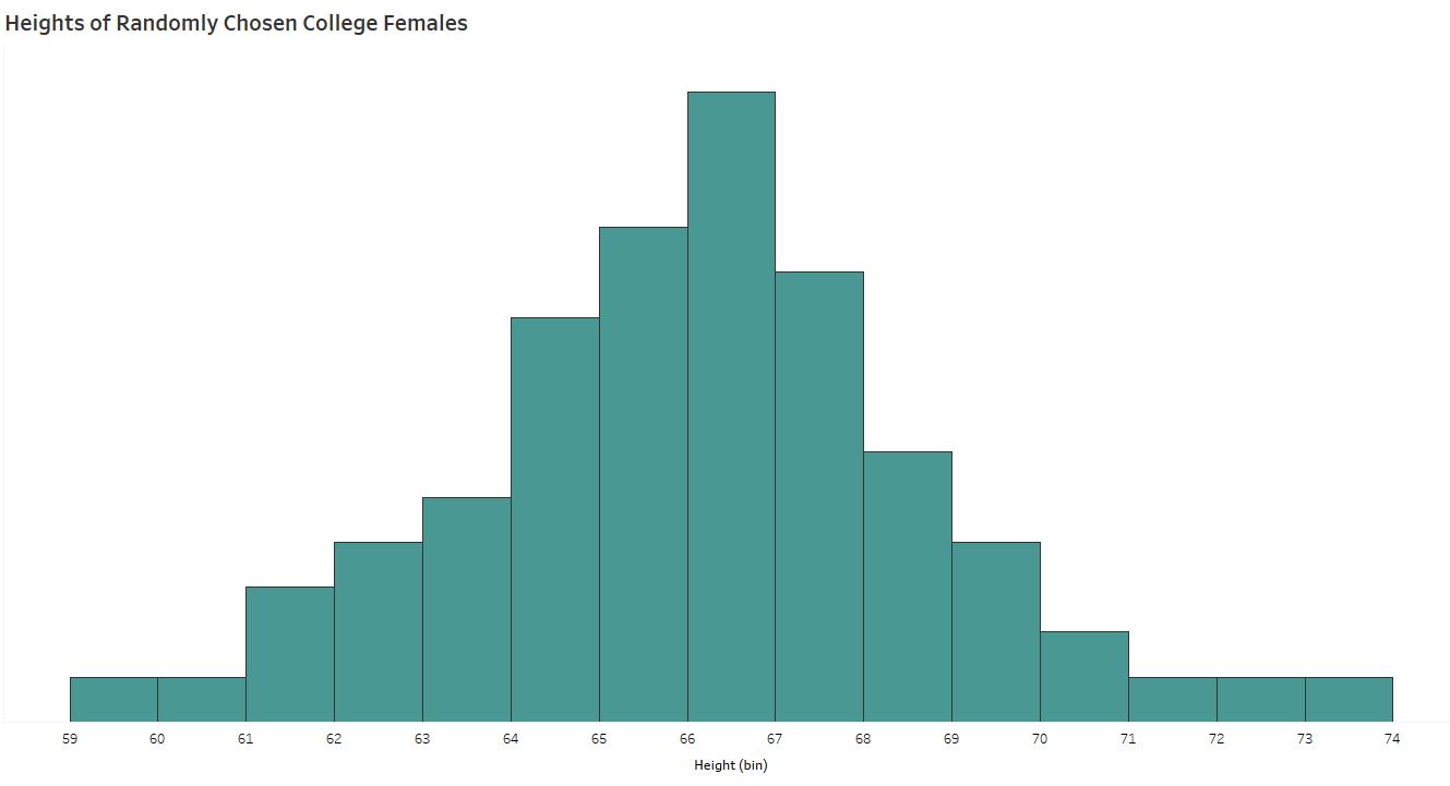 female heights