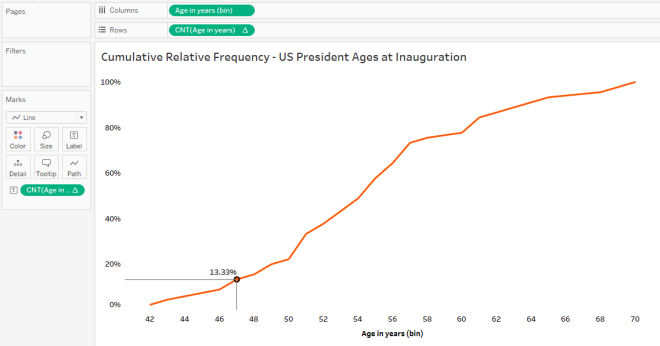 How to Build a Cumulative Frequency Distribution in Tableau – The
