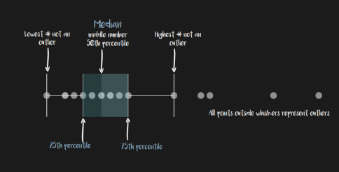 boxplot overview