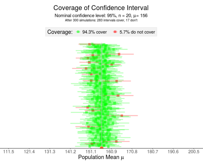 How to Navigate Confidence Intervals With Confidence – The Stats Ninja