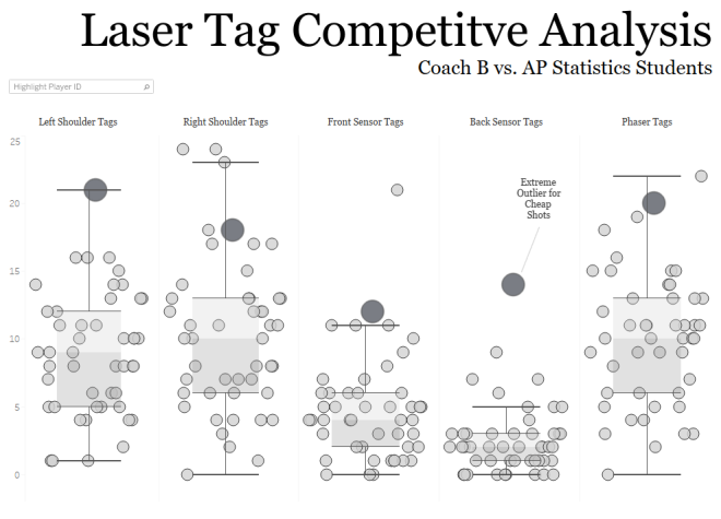 laser tag competitive analysis