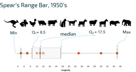 range bar