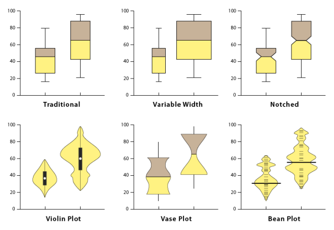 types of boxplots
