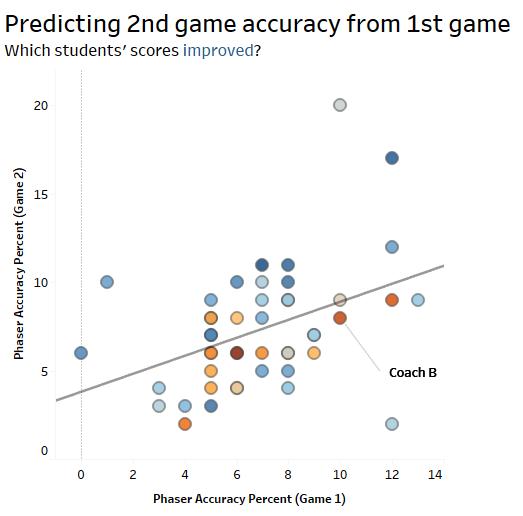 Data Visualization The Stats Ninja